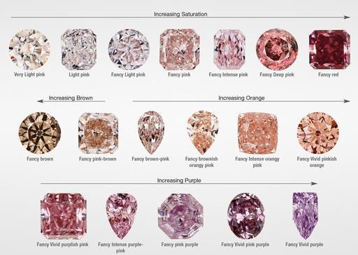 What about rose diamonds?