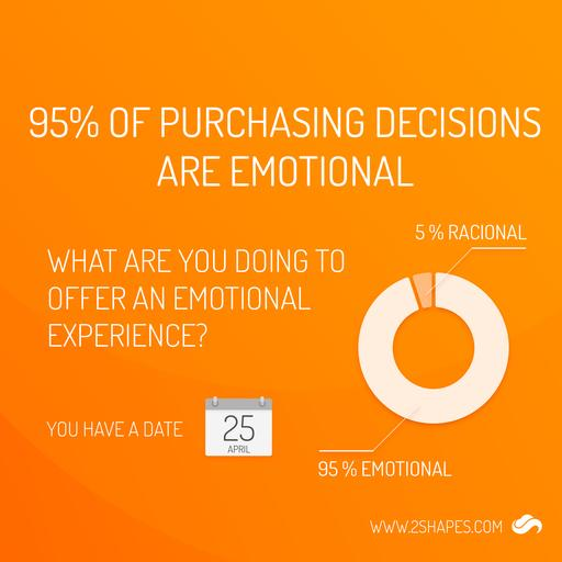 95% of purchases are emotional